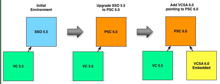 vsphere-6-web-client-with-vsphere-5.5-0