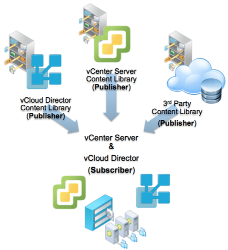 vsphere-6.0-class-content-library-as-a-service