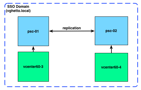replicated-platform-services-controller-all-nodes-must-join-active-directory-0