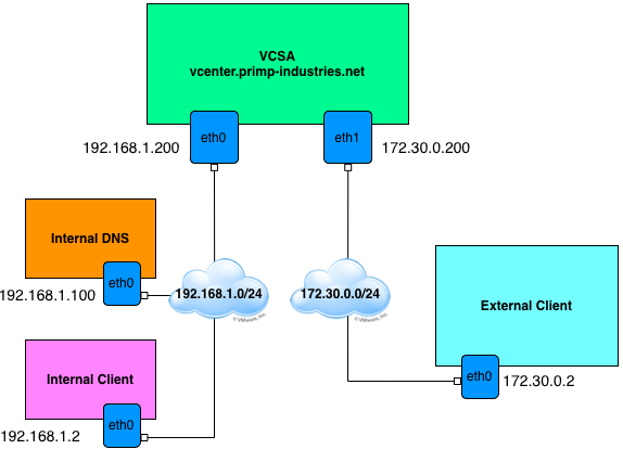 multi-home-vcsa-7