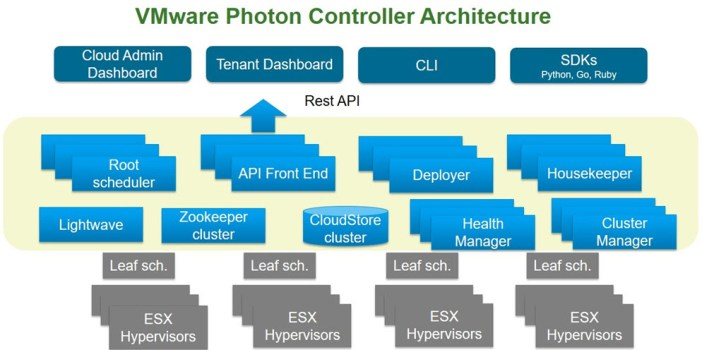 photon-controller-architecture