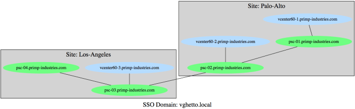 vcenter_server_and_platform_services_controller_topology_diagram_0
