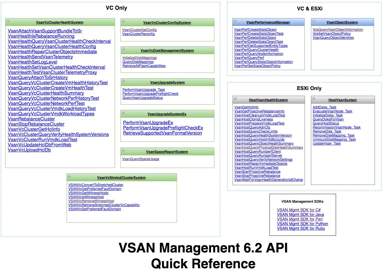 vsan62-management-api-quick-reference