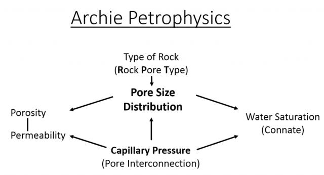 Archie Petrophysics