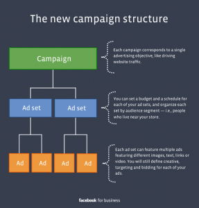 Social Media Platform Facebook Revamps Ad Structure for Campaigns 1