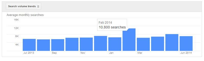 I Want my website to rank on Page 1 of Google Search! 1