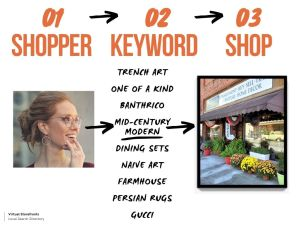 Keywords Bring Shops To Shoppers