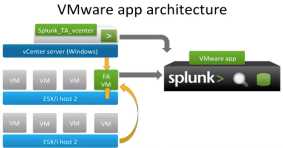 Splunk for VMware Architecture