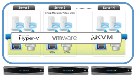 Nutanix and Hyper-V