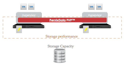 How PernixData FVP works