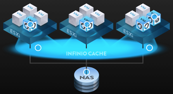 How Infinio works