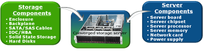 Converged Server and Storage