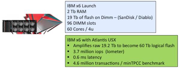 USX on IBM X6 server