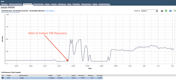Veeam vPower is using a lot of CPU