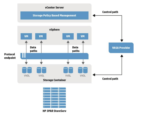 VVOLs architecture overview