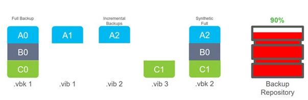 Veeam-synthetic-regular