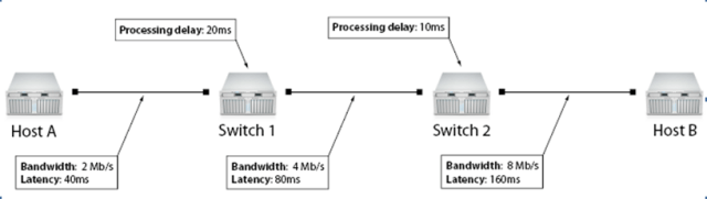Don't forget latency when you calculate network performance