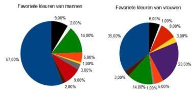verschillende voorkeuren voor kleuren mannen en vrouwen