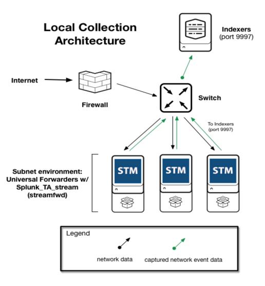 Virus Bulletin :: VB2016 paper: Building a local passive