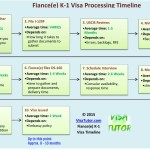 K1 visa timeline and processing time