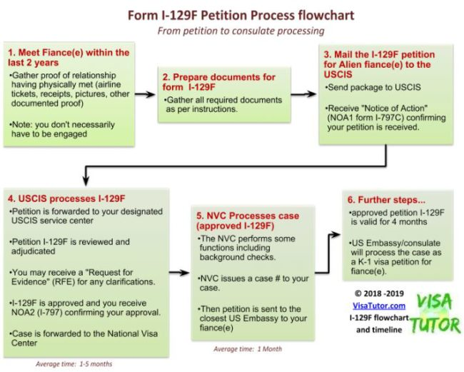 A flowchart diagram of the I-129F petition process