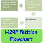 i-129f flowchart icon