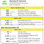List of K-1 visa costs