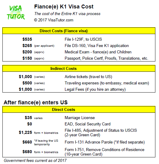 List of K-1 fiance visa costs and fees. It won't be cheap. You should set up a budget