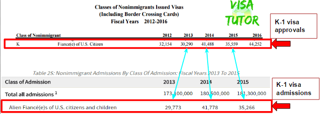 From the Dept of Homeland Security, this table illustrates that almost 100% of k1 visas granted are used right away