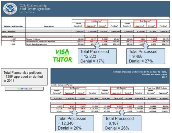 High I-129F denials in 2017 « Visa Tutor