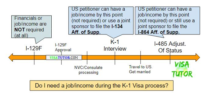 it's not necessary to have a job / income to file the I-134 affidavit of support for your fiance k1 visa