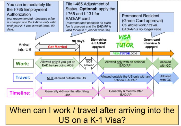 My flowchart of the employment timeline and process while adjusting status on a k-1 visa