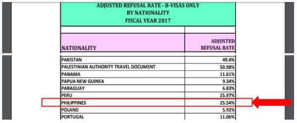 The Philippines had high tourist b1/b2 visa denials. How does this compare to a high fraud risk country for K-1 visas?