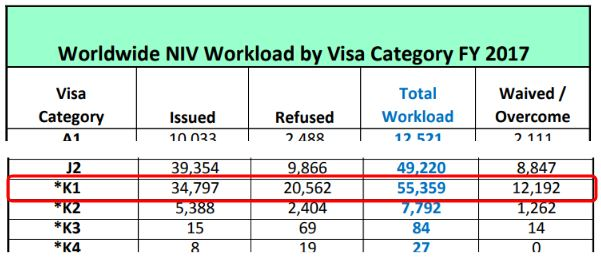 According to the US Department of state, K-1 visa denials are frequently associated with 221(g)
