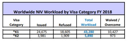 The US Department of State US Embassy released statistics of fiance K-1 visa interview approvals for 2018