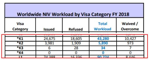 cr1/ir1 have a higher approval rate than fiance visa