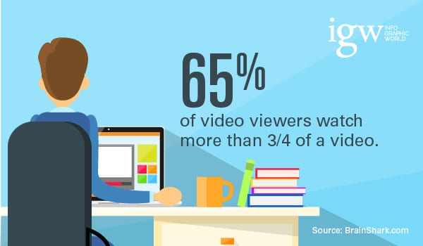 65% of video viewers watch more than three-quarters of the video.