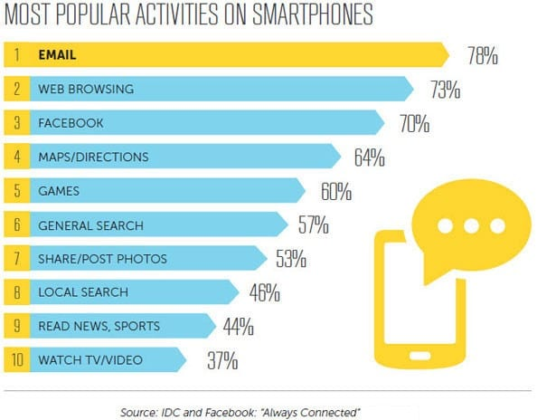 An overwhelming number of people check their email on their phones.