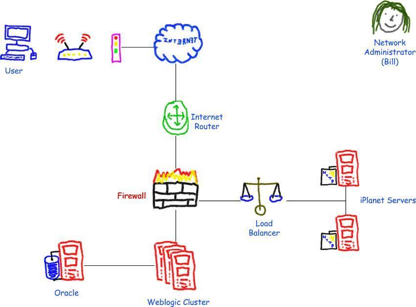 Visio Guy Crayon Network Shapes
