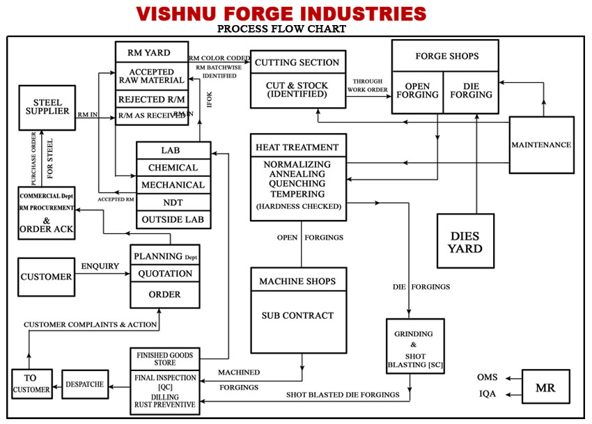 VISHNU FORGE INDUSTRIES