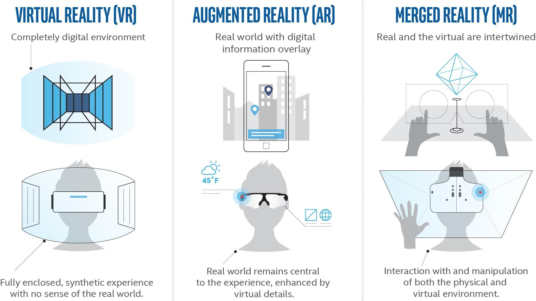 Augmented Reality, Virtual Reality, and Mixed Reality - Differences and Similarities