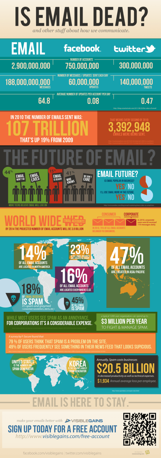 Is Email Dead? [Infographic]