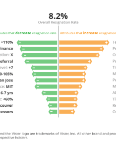 Visier drivers chart also fact or hype do predictive workforce analytics actually work rh