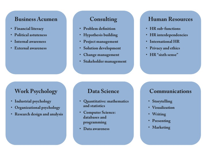 Global Academy Of Finance Management Africa Blog View 6 Skills For People Analytics Success