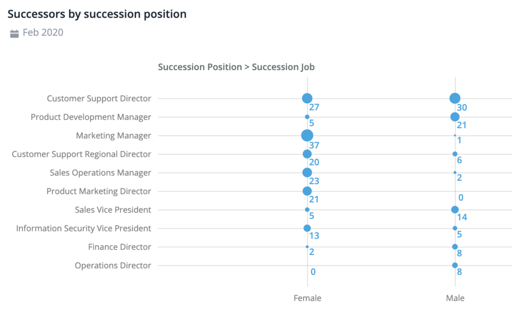 How to Avoid Talent Gaps with Data-Driven Succession