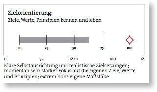 """Abb.2: korrespondierende Darstellung von """"Können"""" und """"Wollen"""" im Potenzialfeld """"Zielorientierung"""""""