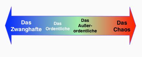 Grafik-Ordnung-chaos1