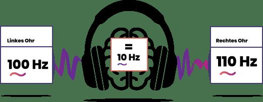 binaural beats Binaurale Beats - Phantomtöne mit starker Wirkung