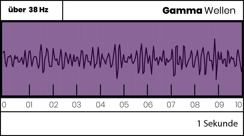 gamma gehirnwellen Gehirnwellen Stimulation