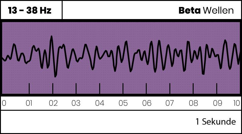 Beta Gehirnwellen - Beta Brainwaves